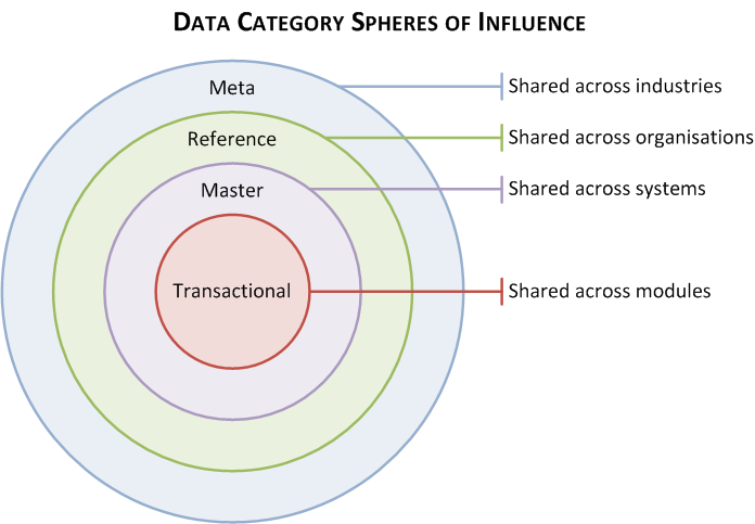data-category-spheres-of-influence
